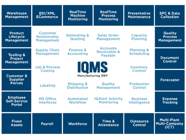 2004: IQMS implemented